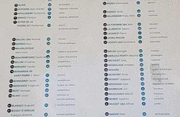 Lista de ubicación donde están enterrados cada personalidad